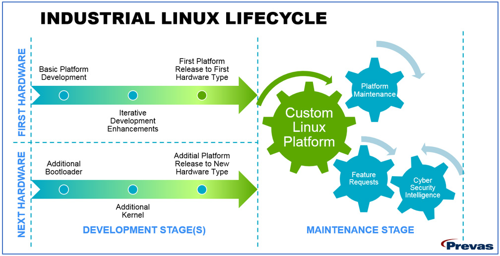 Industrial Linux Lifecycle